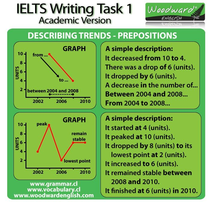 IELTS writing task 1 line graph sample #2