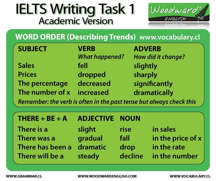 ielts essay vocabulary list
