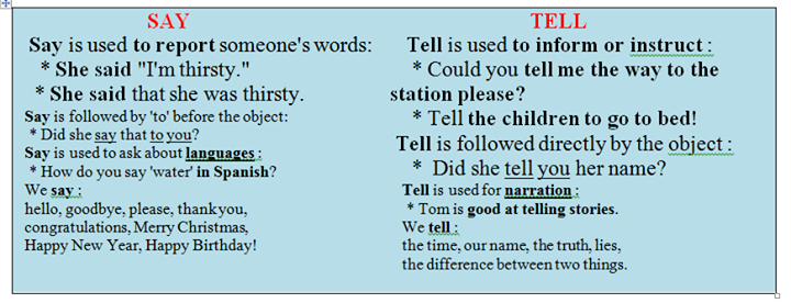 Difference to say to tell to speak