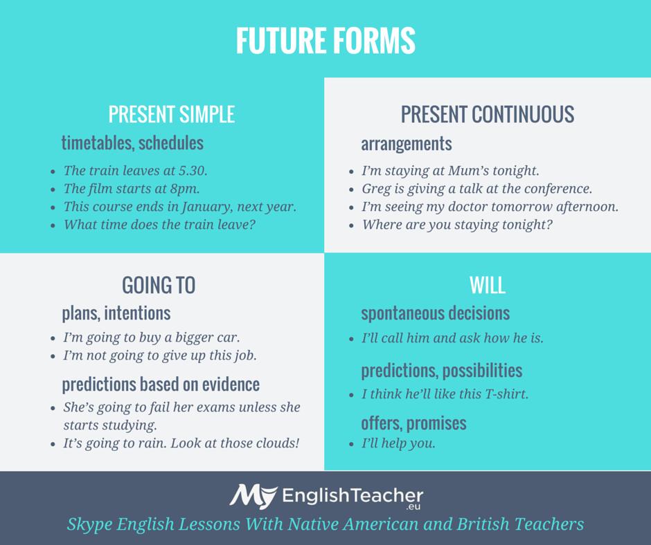 future tenses my english blog