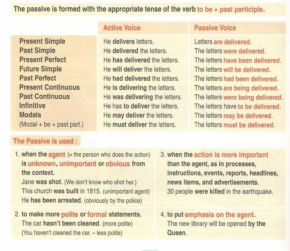 PASSIVE VOICE – Active and Passive Voice Worksheet