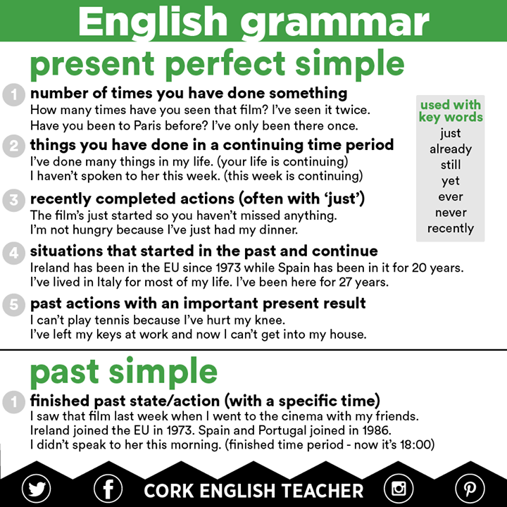 Present Perfect Simple, Continuous And Past Simple My English Blog