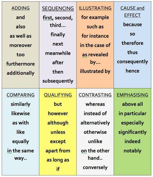 word connectors essays