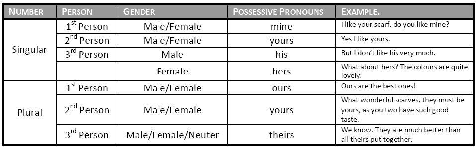 POSSESIVE ADJECTIVES/ PRONOUNS | My English Blog Irregular Verbs На Русском