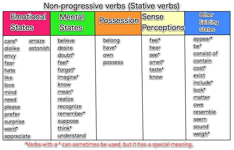 state-verbs
