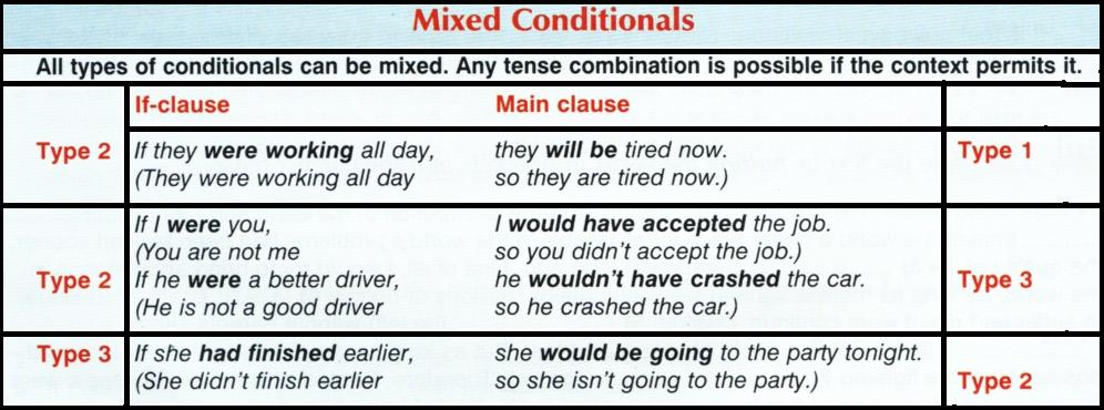 conditional sentences if clauses english grammar    contoh