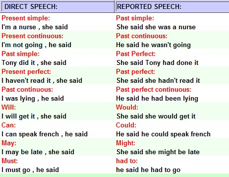 Reported Speech Exercise