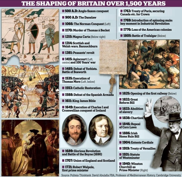British History Chronology