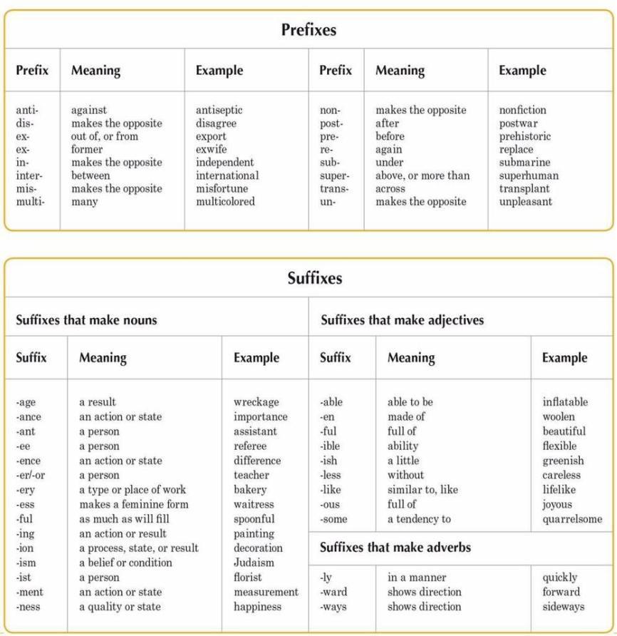 word formation in english Word (palavra)-wordless (sem fala,  tratava-se de uma palavra independente na época do old english,  formation (formação)-fornicate.