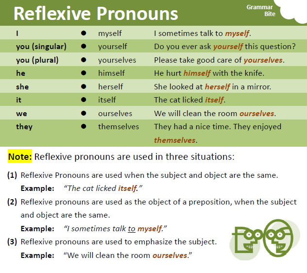Reflexive Pronouns - YouTube |Reflective Pronoun