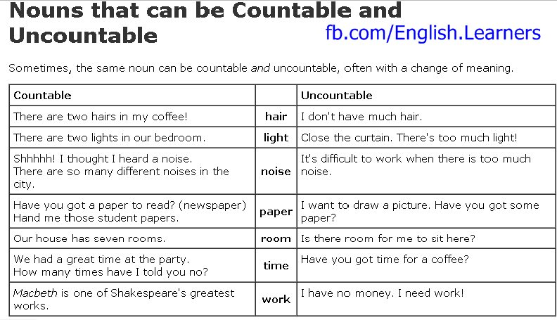 Countable and Uncountable Nouns | My English Blog